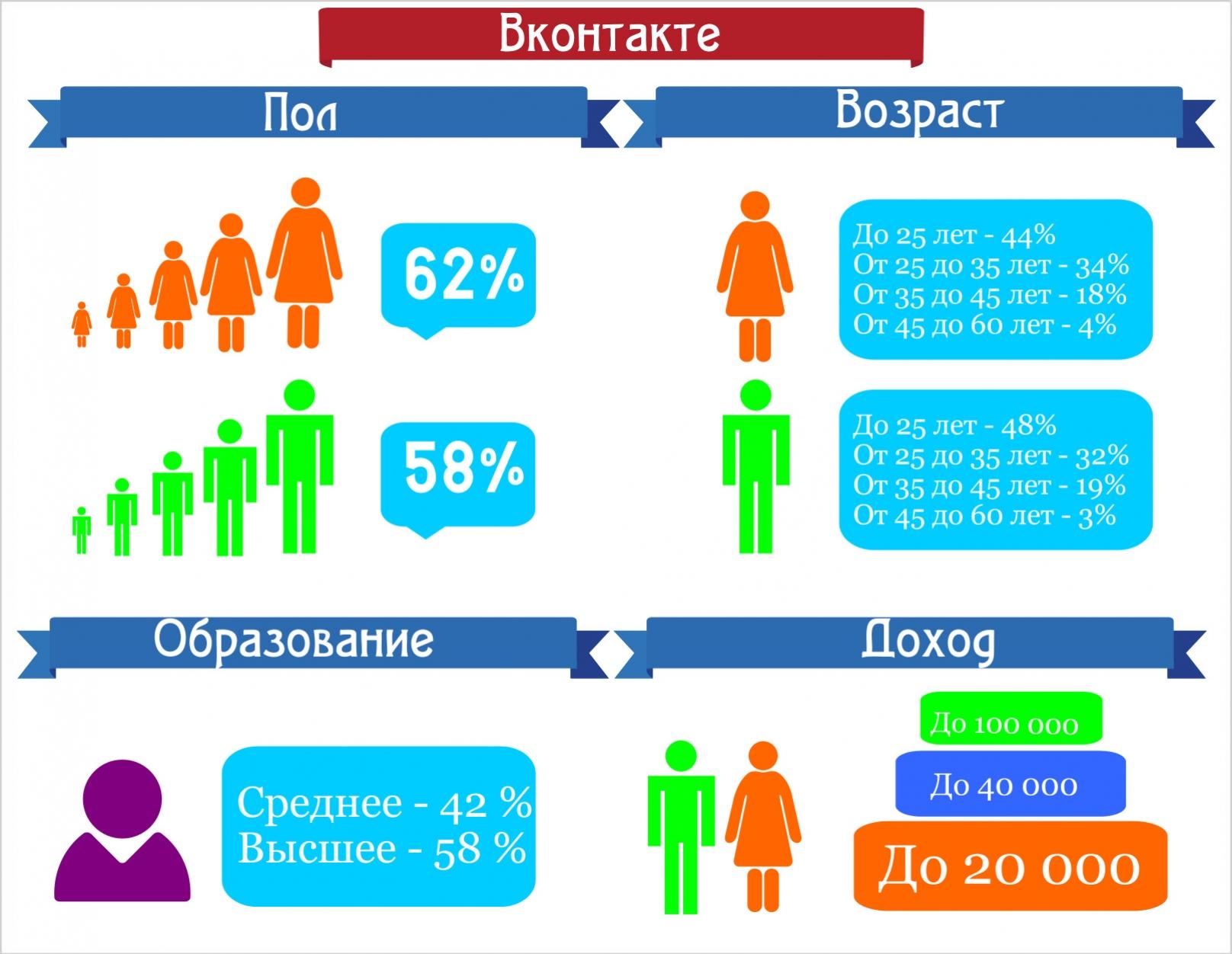 Аудитория пользователей Вконтакте